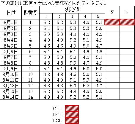 管理図作成のデータ