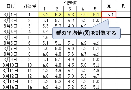 QC検定3級‗群の平均値を計算する