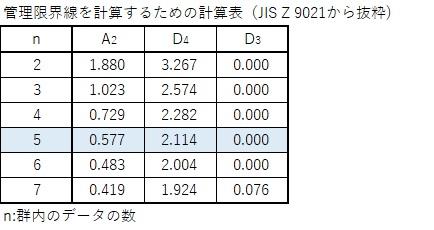 QC検定3級‗管理限界を計算するための計数表(JIS z  9021から抜粋)