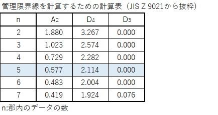 管理限界を計算するための計数表(JIS z  9021から抜粋)