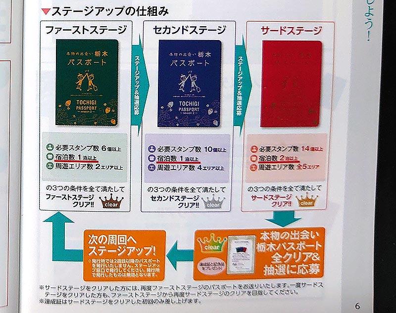 栃木パスポート‗ステージアップ